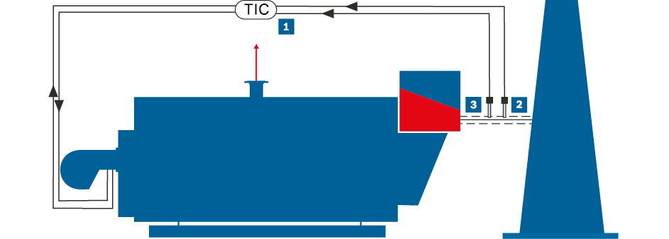 O2 and CO control at steam boiler (simplified representation)