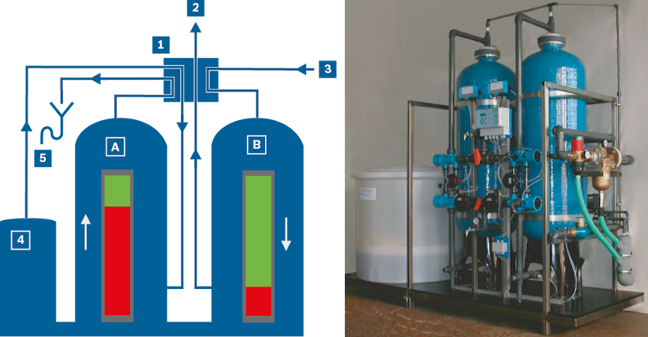 Schematic and visual representation of a dual water softener system