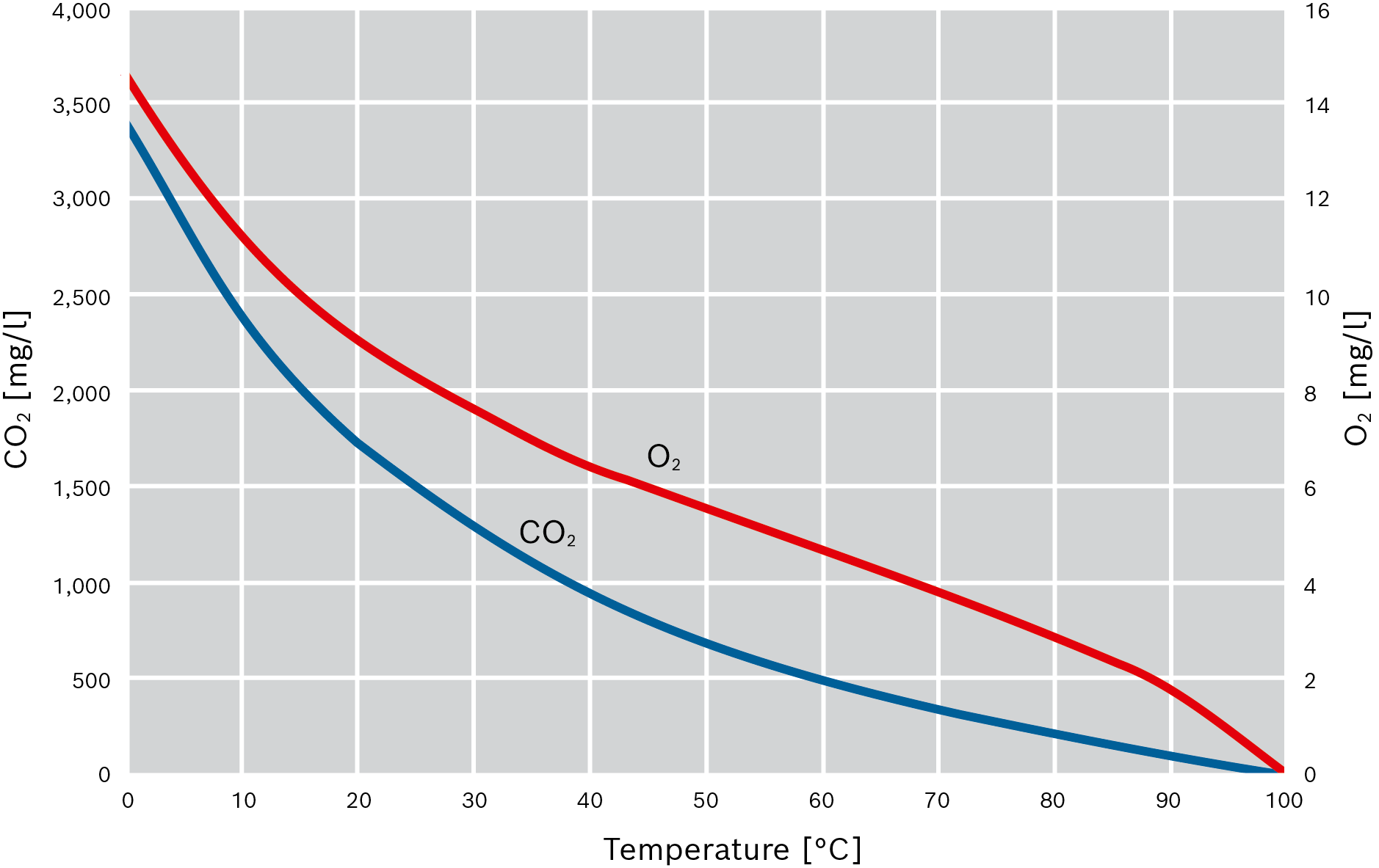 Solubility of oxygen and carbon dioxide in water