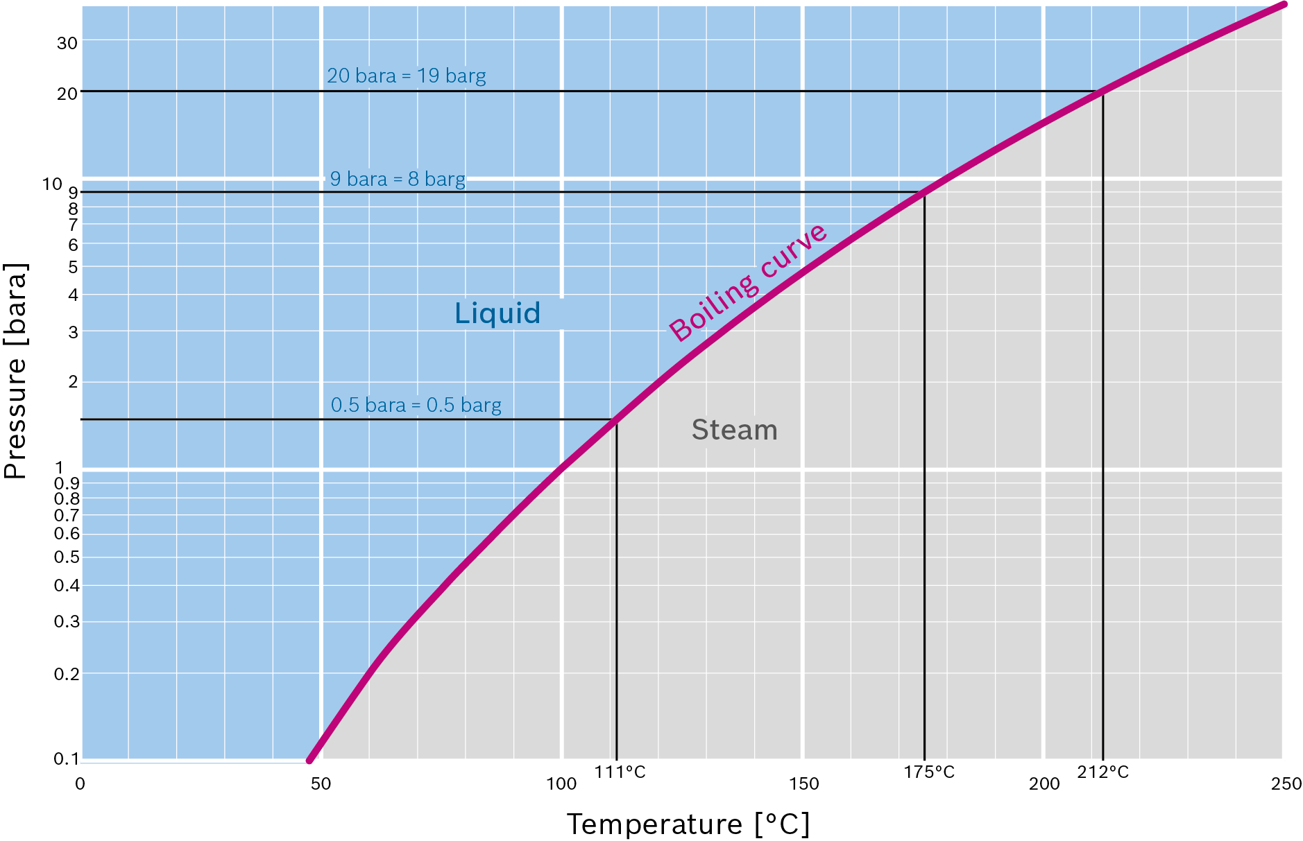 Pressure-temperature chart of water with boiling curve and areas for steam and water (logarithmic representation)